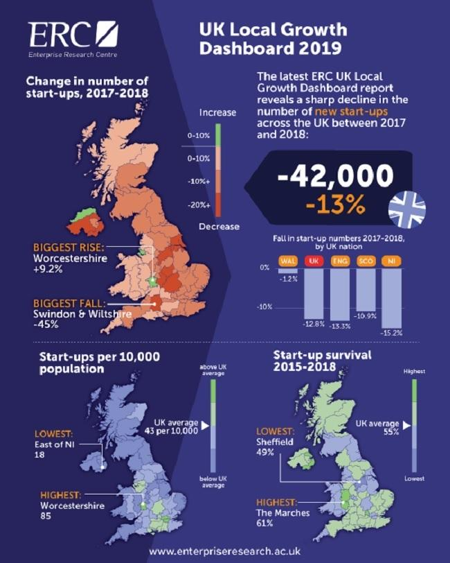 The UK local growth dashboard