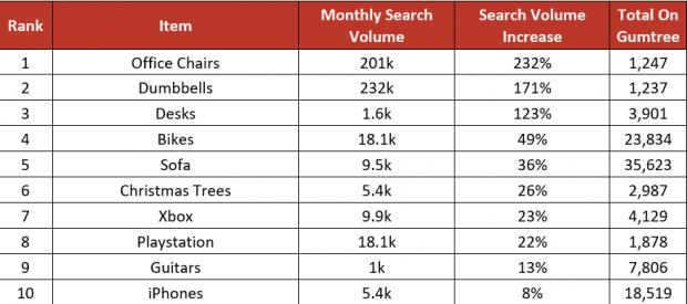The Northern Echo: The most popular items being sold and searched for online.