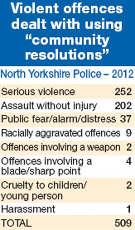 The Northern Echo: violent offences