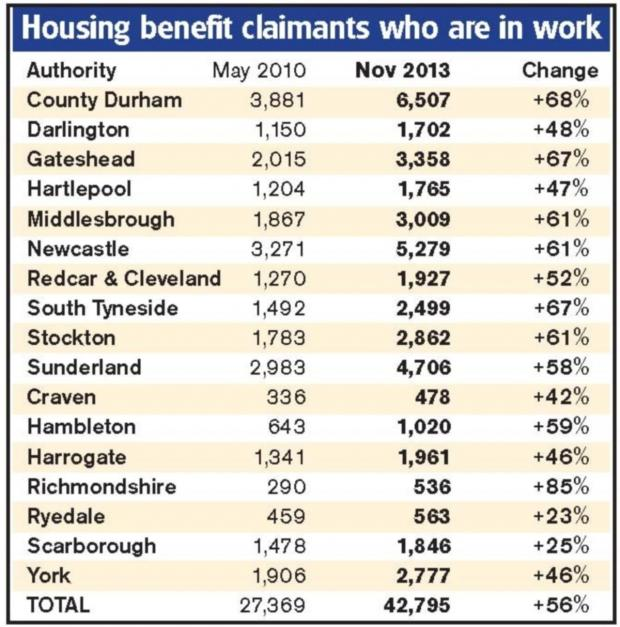 The Northern Echo: Housing Benefit claimants in work