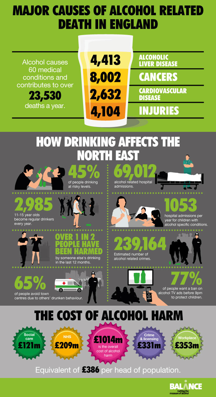 The cost of alcohol harm in the North East