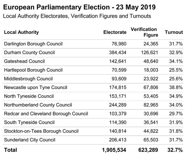 The turnout for the North-East in yesterday's European election was 32.7 per cent
